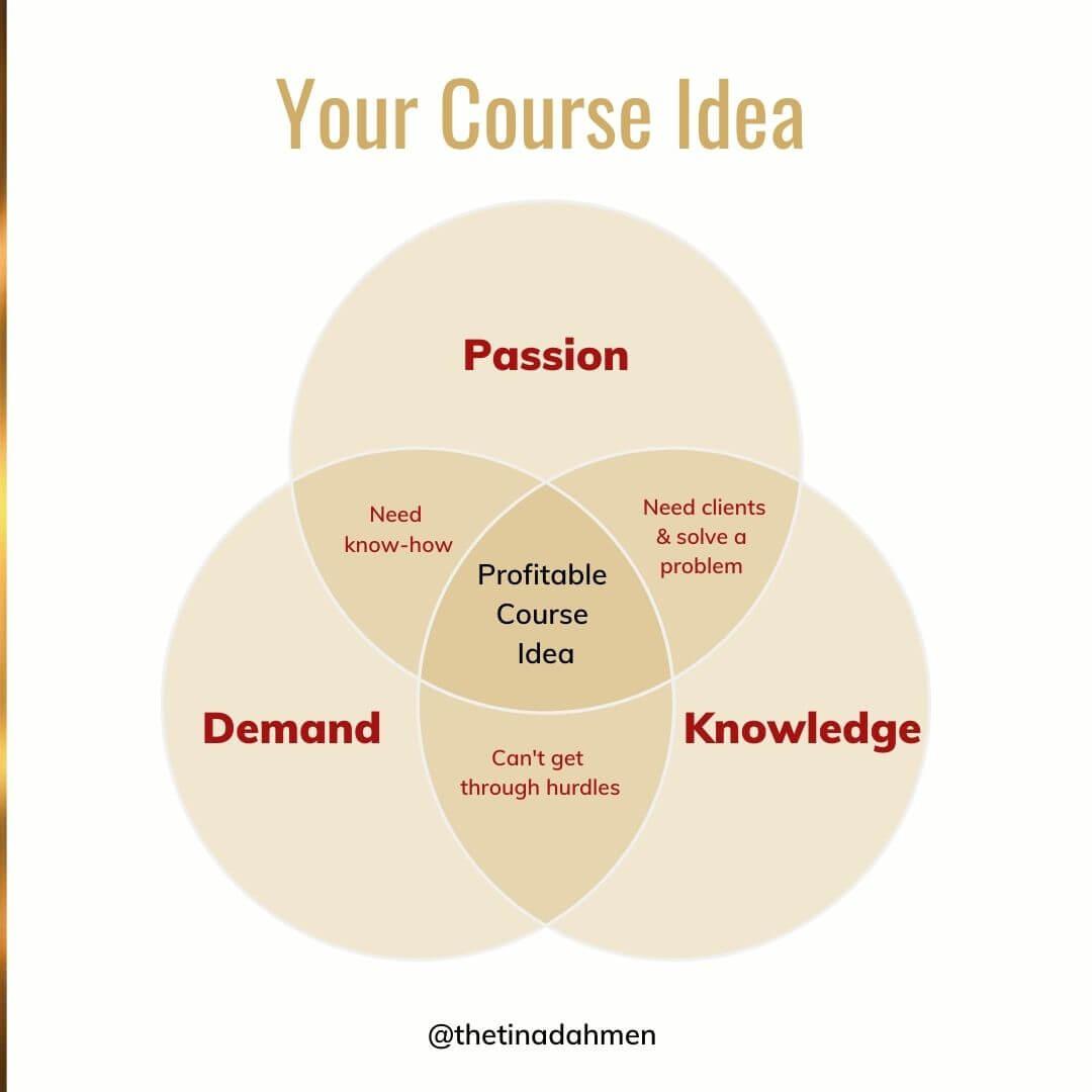 Your Online Course Idea