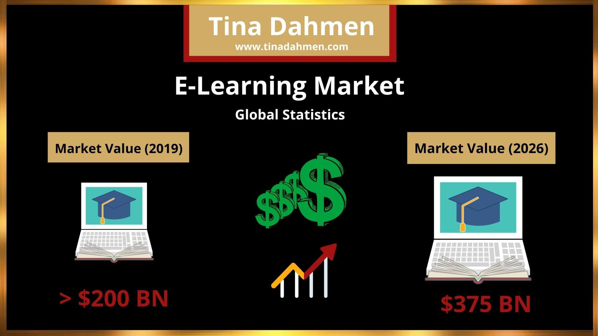 e-learning industry statistics