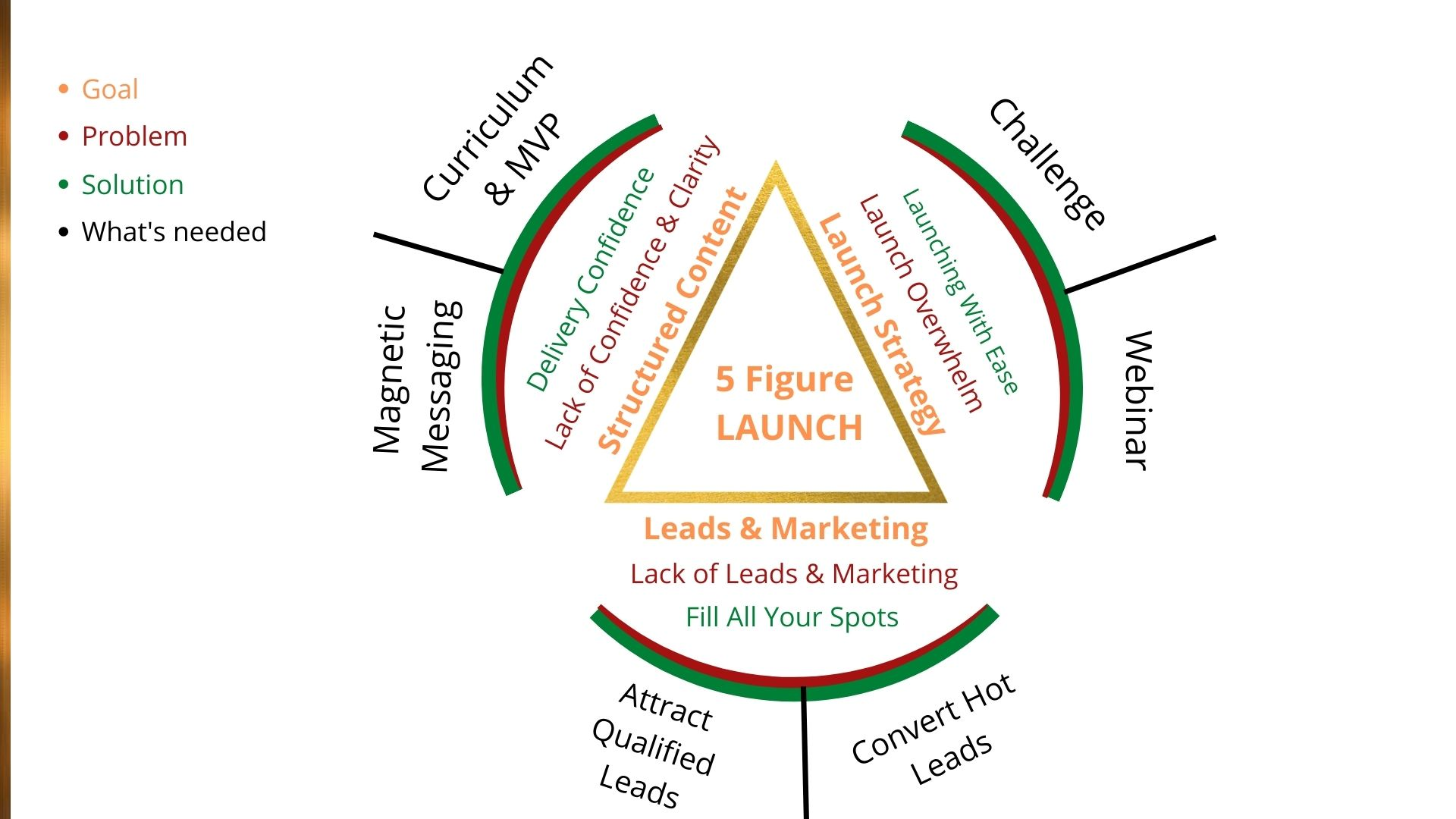 launch your course